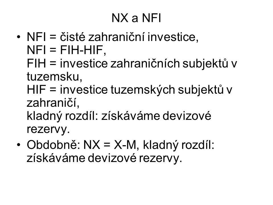 NX a NFI NFI = čisté zahraniční investice, NFI = FIH-HIF, FIH = investice zahraničních subjektů v tuzemsku, HIF = investice tuzemských subjektů v zahr