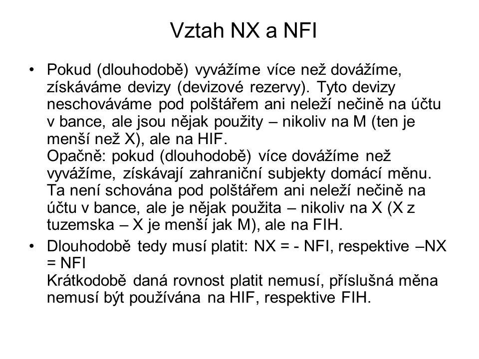 Vztah NX a NFI Pokud (dlouhodobě) vyvážíme více než dovážíme, získáváme devizy (devizové rezervy). Tyto devizy neschováváme pod polštářem ani neleží n