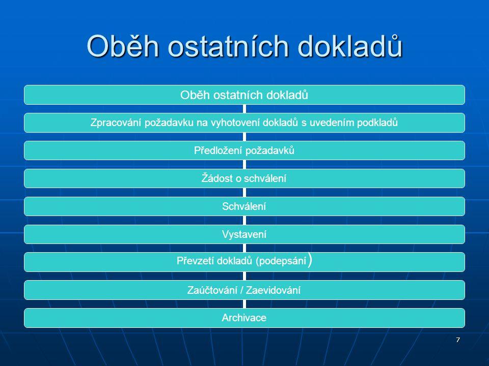 8 Dokumentace procesu Dělení dokladů: podle druhu podle druhu podle počtu dokumentovaných úč.