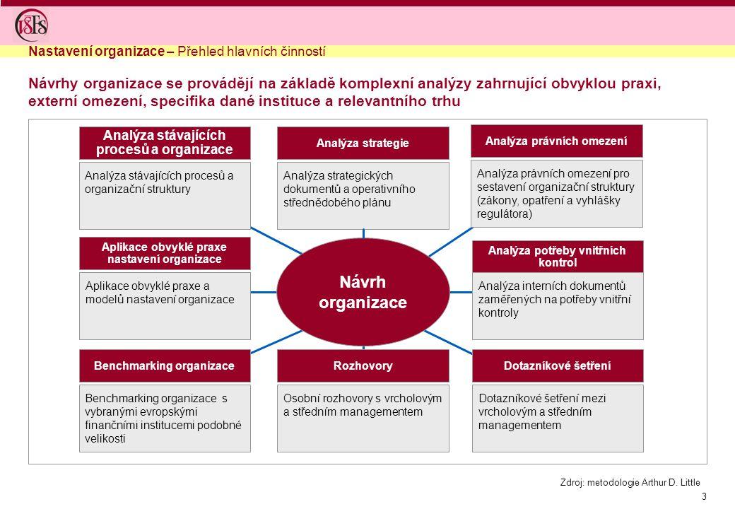 3 Návrhy organizace se provádějí na základě komplexní analýzy zahrnující obvyklou praxi, externí omezení, specifika dané instituce a relevantního trhu