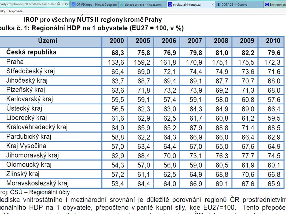 IROP pro všechny NUTS II regiony kromě Prahy