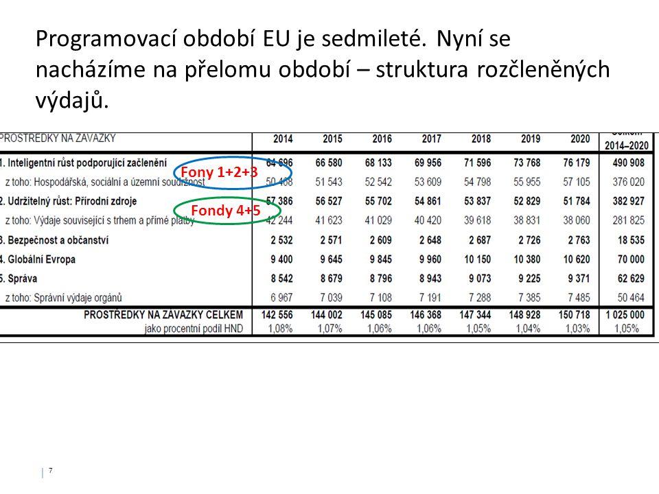 │ 7│ 7 Programovací období EU je sedmileté. Nyní se nacházíme na přelomu období – struktura rozčleněných výdajů. Fony 1+2+3 Fondy 4+5