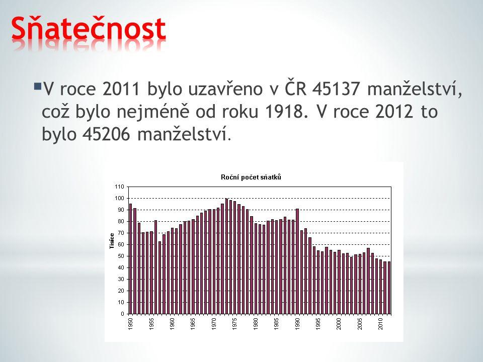  V roce 2011 bylo uzavřeno v ČR 45137 manželství, což bylo nejméně od roku 1918. V roce 2012 to bylo 45206 manželství.