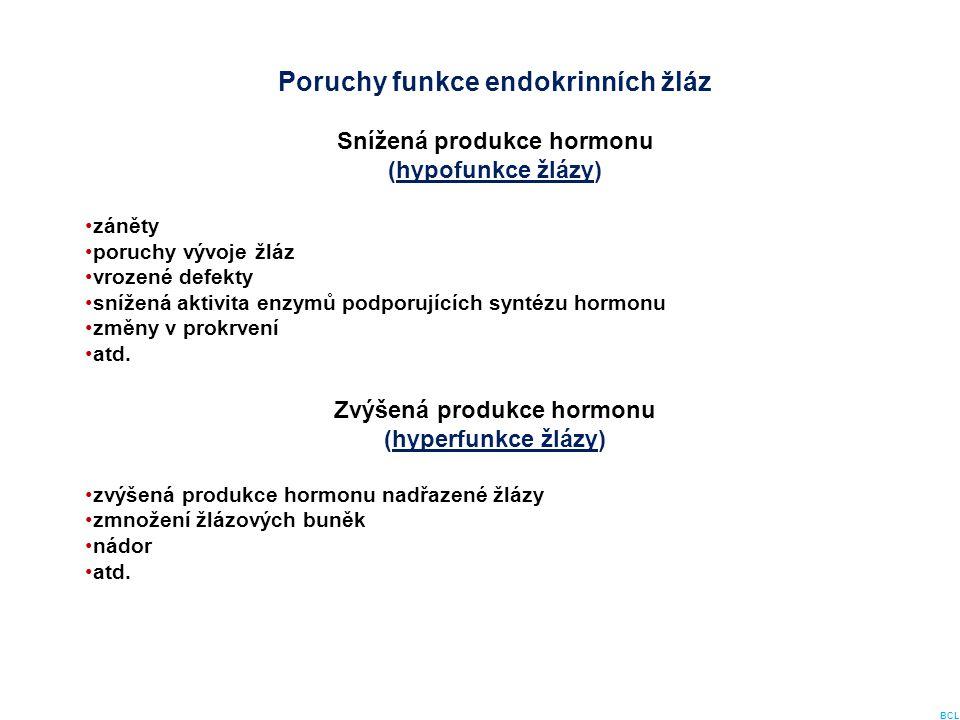 Poruchy funkce endokrinních žláz Snížená produkce hormonu (hypofunkce žlázy) záněty poruchy vývoje žláz vrozené defekty snížená aktivita enzymů podpor