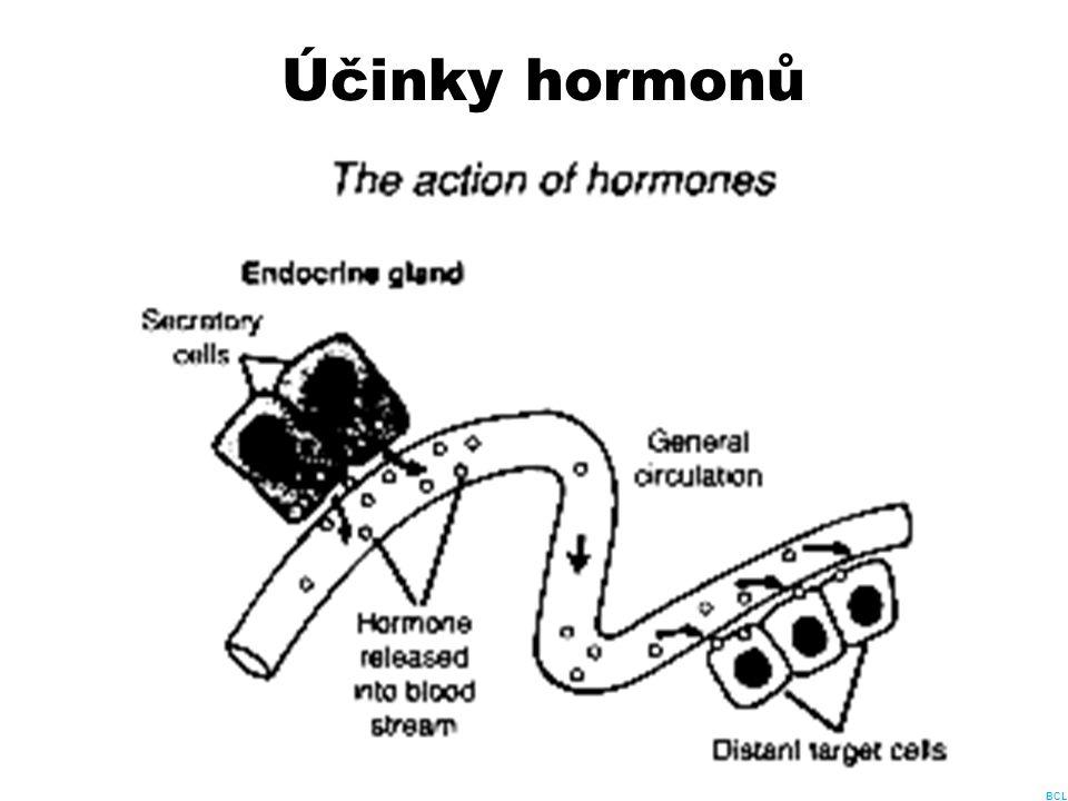 Homeostáza a hormony Glukózu (základní zdroj energie, podporuje lipogenezi, podílí se na vylučování toxických látek - kyselina glukuronová) zvyšuje glukagon, kortizol, adrenalin, růstový hormon, somatoliberin, snižuje inzulín Bazální metabolismus zvyšují tyroxin, trijodtyronin, adrenalin, noradrenalin, glukagon a kortizol, snižují nedostatek tyroxinu a inzulín Krevní tlak zvyšují angiotenzin, adrenalin, noradrenalin, aldosteron, glukokortikoidy, snižuje ANP