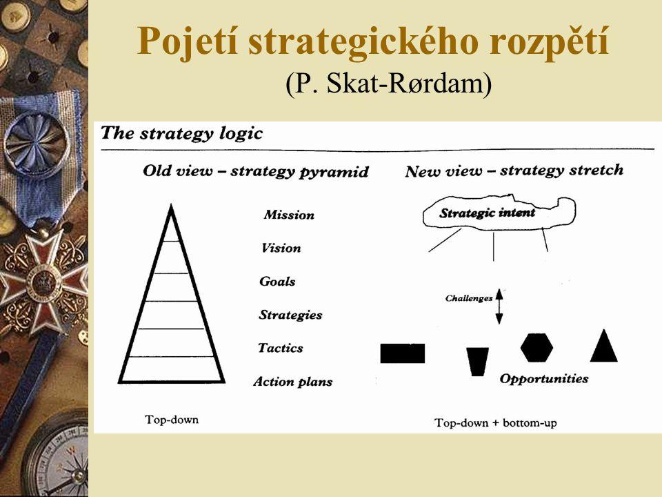 Jak poznáme strategii  Jak se odlišuje od taktiky.