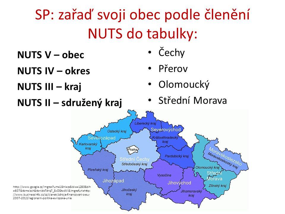 SP: zařaď svoji obec podle členění NUTS do tabulky: NUTS V – obec NUTS IV – okres NUTS III – kraj NUTS II – sdružený kraj Čechy Přerov Olomoucký Střední Morava http://www.google.cz/imgres?um=1&hl=cs&biw=1280&bih =607&tbm=isch&tbnid=Tdrq7_EvOGtvcM:&imgrefurl=http: //www.businessinfo.cz/cz/clanek/zdroje-financovani-z-eu- 2007-2013/regionalni-politika-evropske-unie