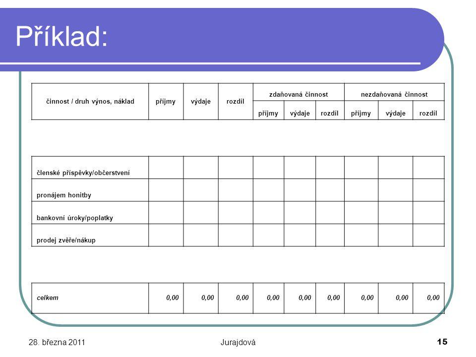 28. března 2011Jurajdová15 Příklad: činnost / druh výnos, nákladpříjmyvýdajerozdíl zdaňovaná činnostnezdaňovaná činnost příjmyvýdajerozdílpříjmyvýdaje