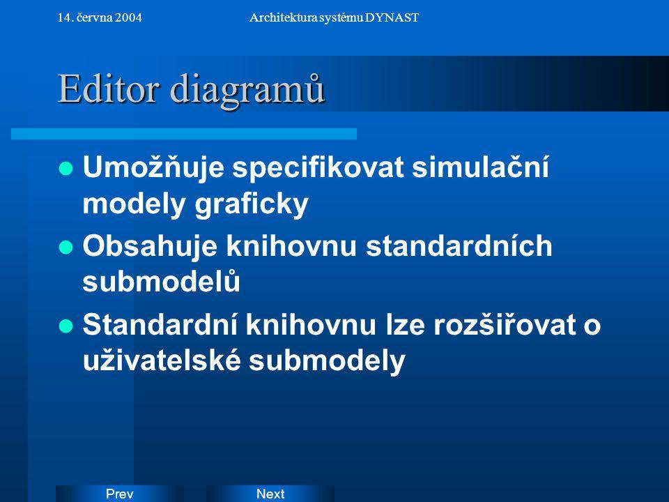 NextPrev 14. června 2004Architektura systému DYNAST Editor diagramů Umožňuje specifikovat simulační modely graficky Obsahuje knihovnu standardních sub