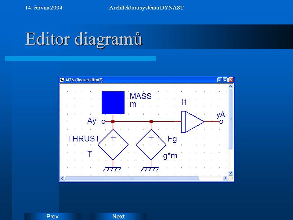 NextPrev 14. června 2004Architektura systému DYNAST Editor diagramů