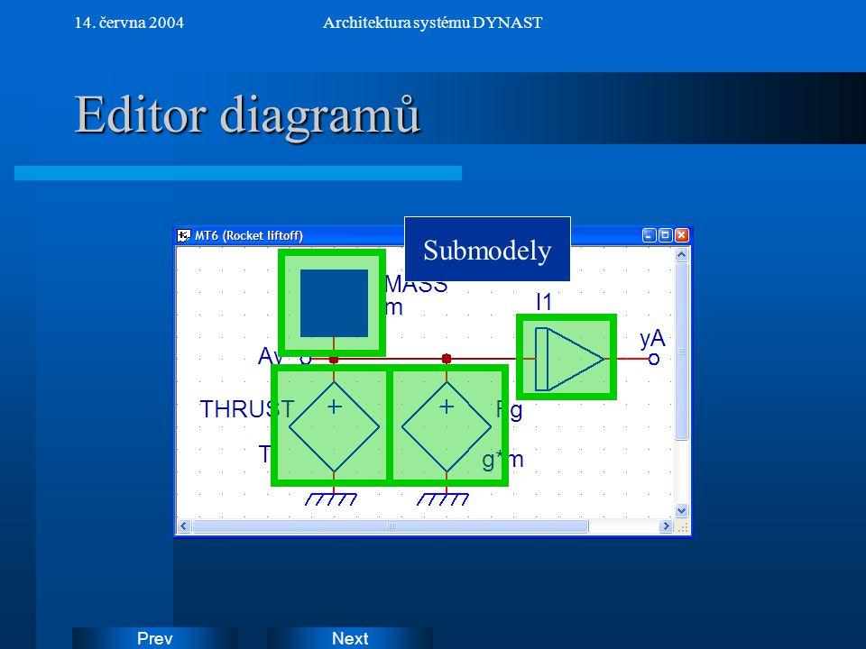 NextPrev 14. června 2004Architektura systému DYNAST Editor diagramů Submodely