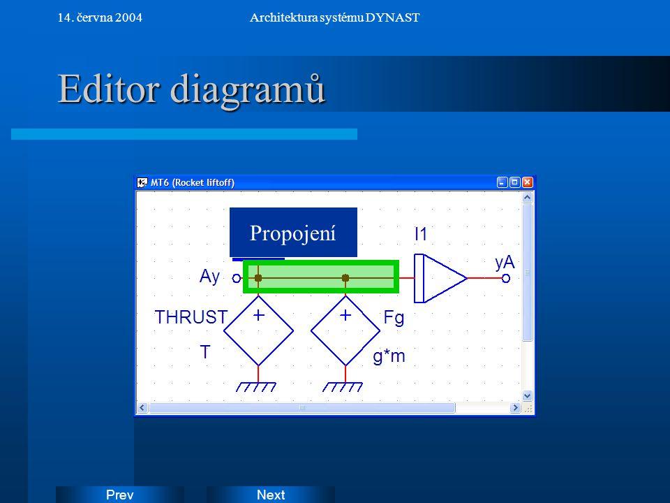 NextPrev 14. června 2004Architektura systému DYNAST Editor diagramů Propojení