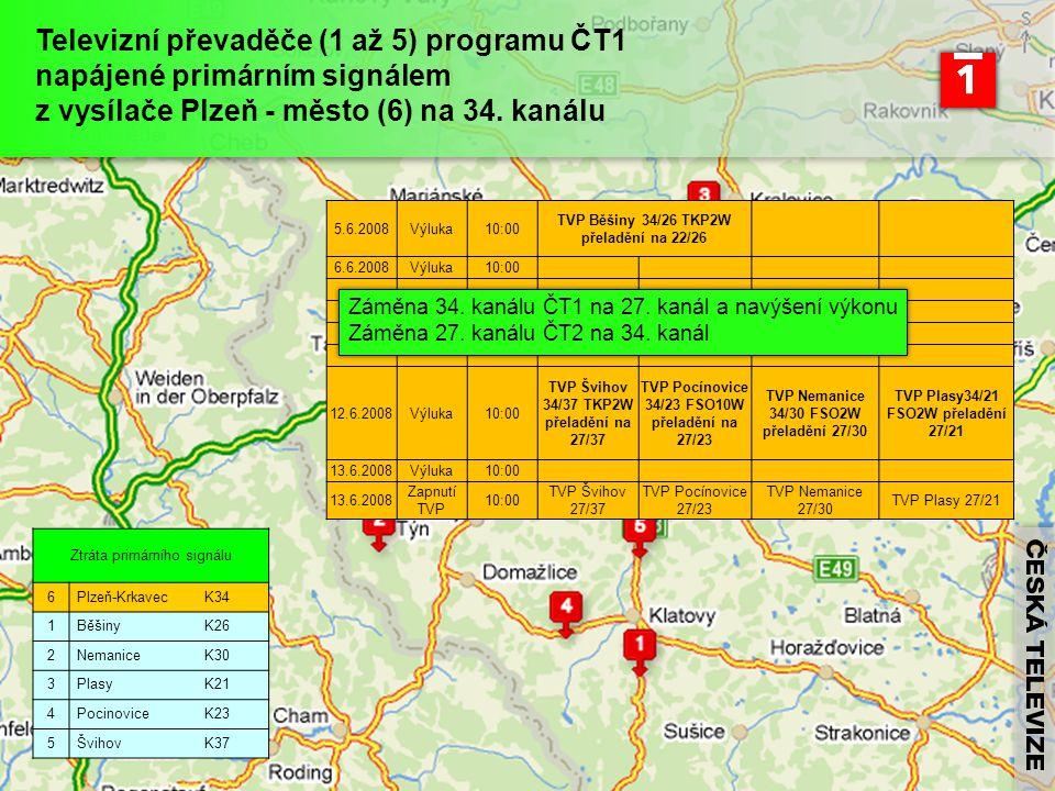 Ztráta primárního signálu 6 Plzeň-KrkavecK34 1 BěšinyK26 2 NemaniceK30 3 PlasyK21 4 PocinoviceK23 5 ŠvihovK37 Televizní převaděče (1 až 5) programu ČT1 napájené primárním signálem z vysílače Plzeň - město (6) na 34.