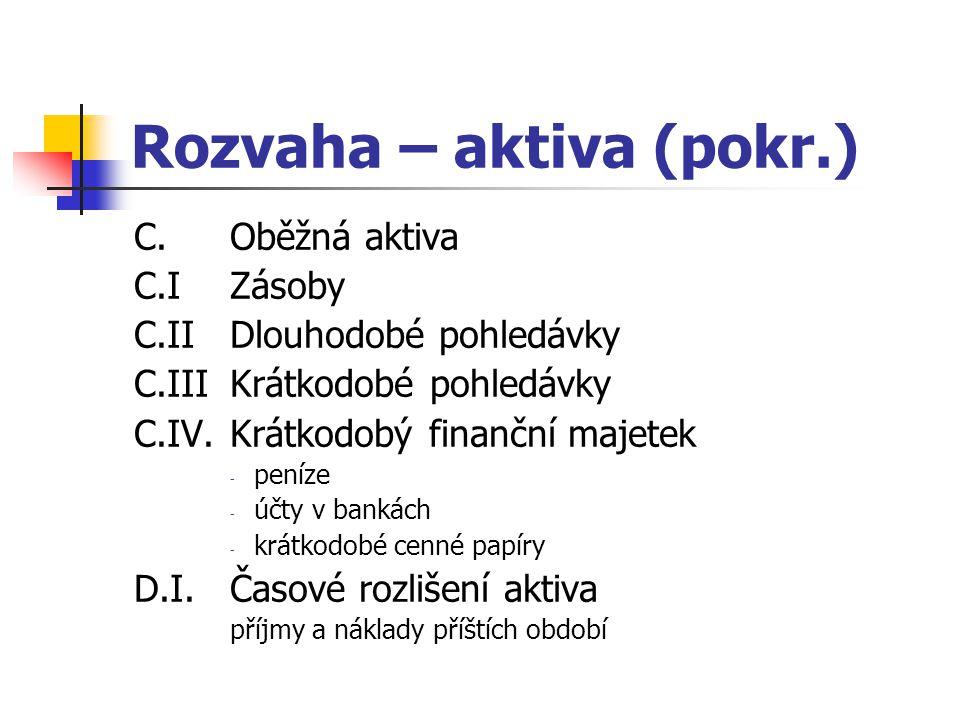 Rozvaha – aktiva (pokr.) C.Oběžná aktiva C.IZásoby C.IIDlouhodobé pohledávky C.IIIKrátkodobé pohledávky C.IV.Krátkodobý finanční majetek - peníze - úč