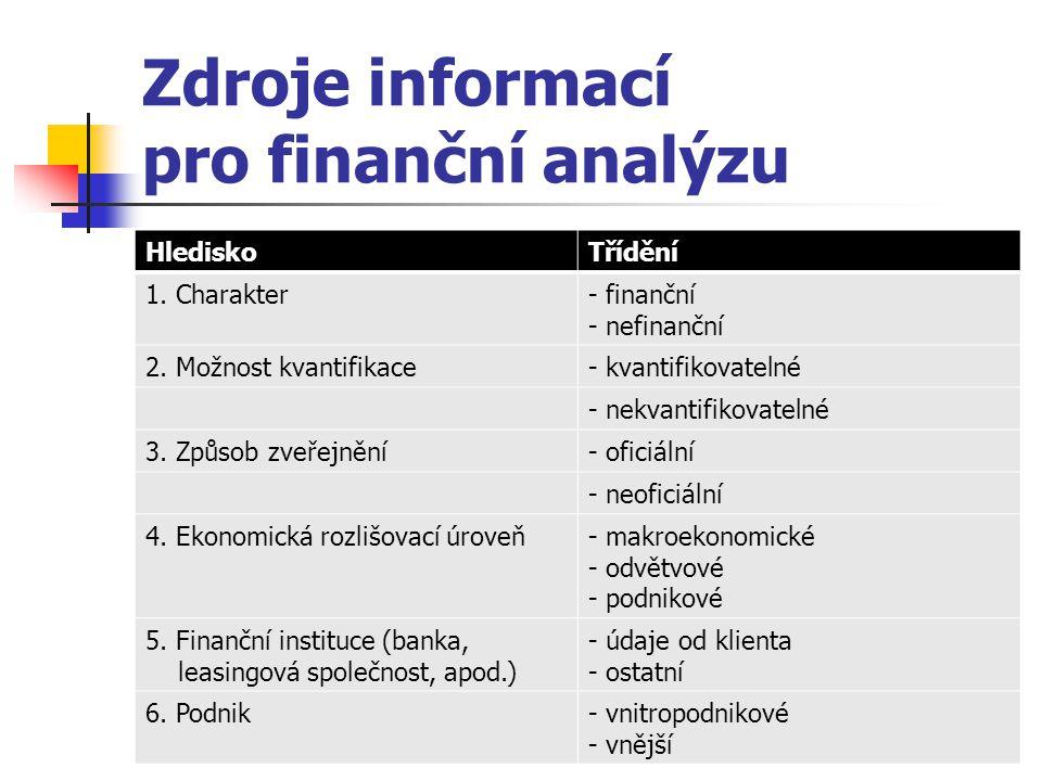 Zdroje informací pro finanční analýzu HlediskoTřídění 1. Charakter- finanční - nefinanční 2. Možnost kvantifikace- kvantifikovatelné - nekvantifikovat