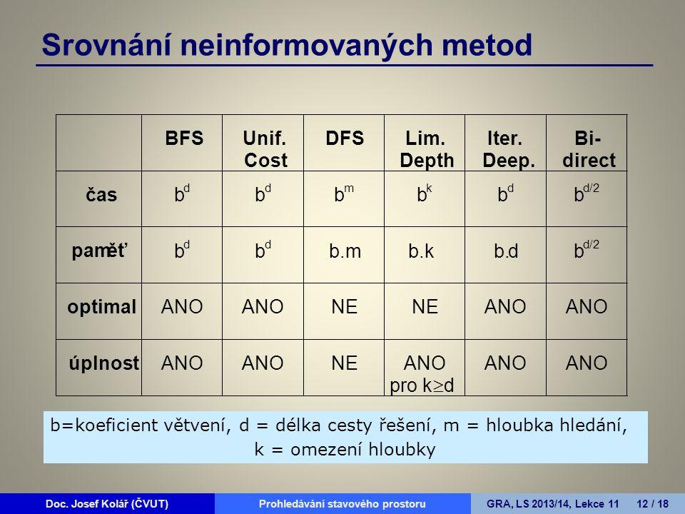 Doc. Josef Kolář (ČVUT)Prohledávání grafůGRA, LS 2010/11, Lekce 4 12 / 15Doc.