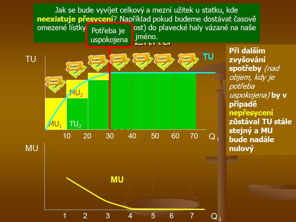 TU Q i 10 20 30 40 50 60 70 Vývoj celkového a mezního užitku MU TU Q i 1 2 3 4 5 6 7 MU Při dalším zvyšování spotřeby (nad objem, kdy je potřeba uspok