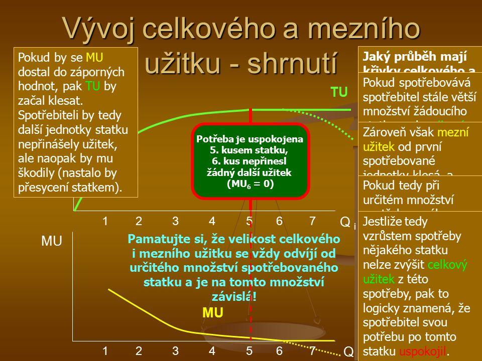 TU Q i 1 2 3 4 5 6 7 Vývoj celkového a mezního užitku - shrnutí MU TU Q i 1 2 3 4 5 6 7 MU Jaký průběh mají křivky celkového a mezního užitku? Pokud s