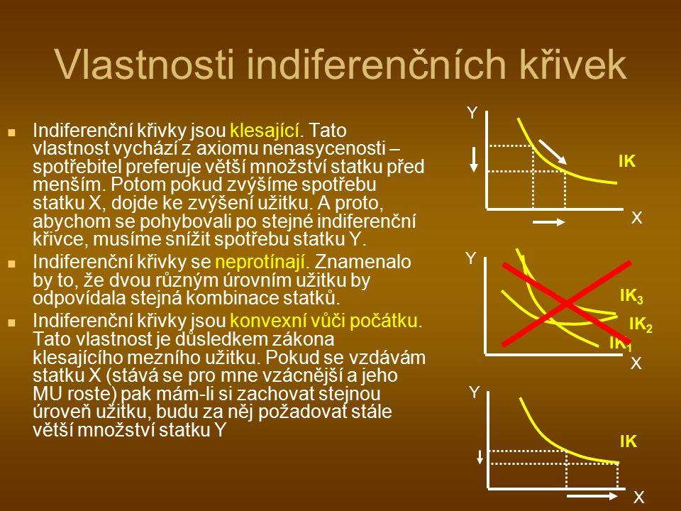 Vlastnosti indiferenčních křivek Indiferenční křivky jsou klesající. Tato vlastnost vychází z axiomu nenasycenosti – spotřebitel preferuje větší množs