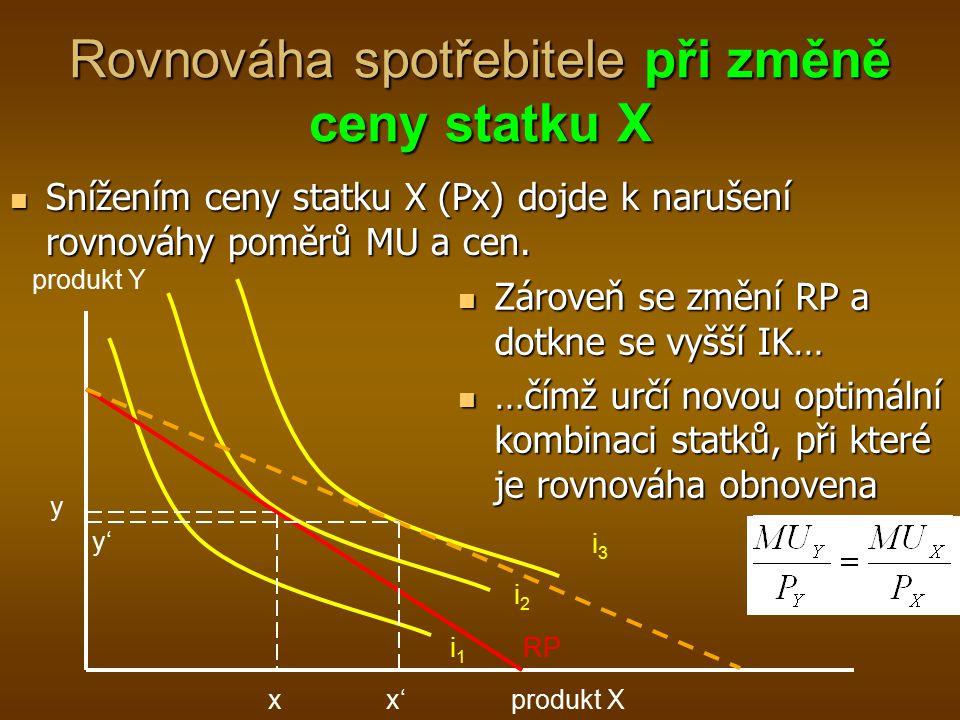 Rovnováha spotřebitele při změně ceny statku X i3i3 x produkt X y i1i1 i2i2 produkt Y RP x' Snížením ceny statku X (Px) dojde k narušení rovnováhy pom
