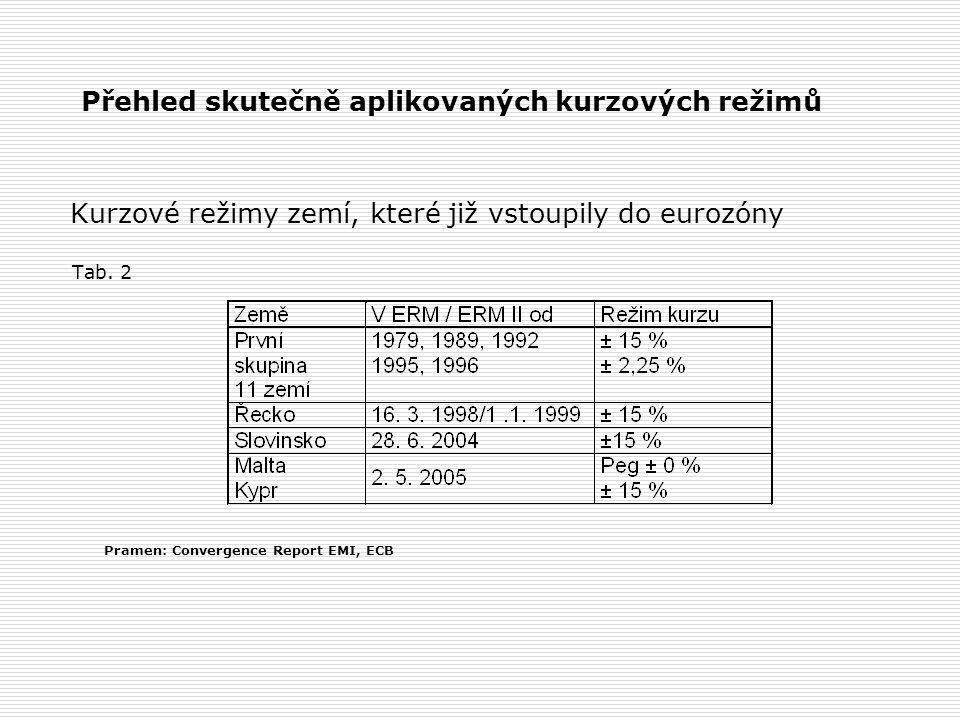Přehled skutečně aplikovaných kurzových režimů Kurzové režimy zemí, které již vstoupily do eurozóny Tab.