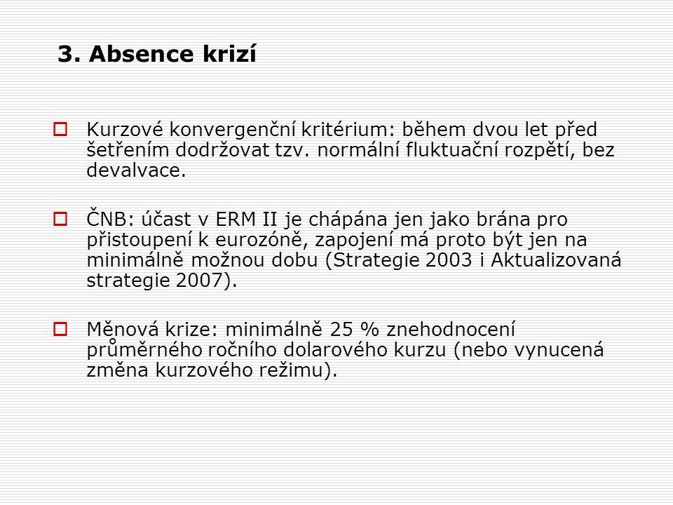 3. Absence krizí  Kurzové konvergenční kritérium: během dvou let před šetřením dodržovat tzv.