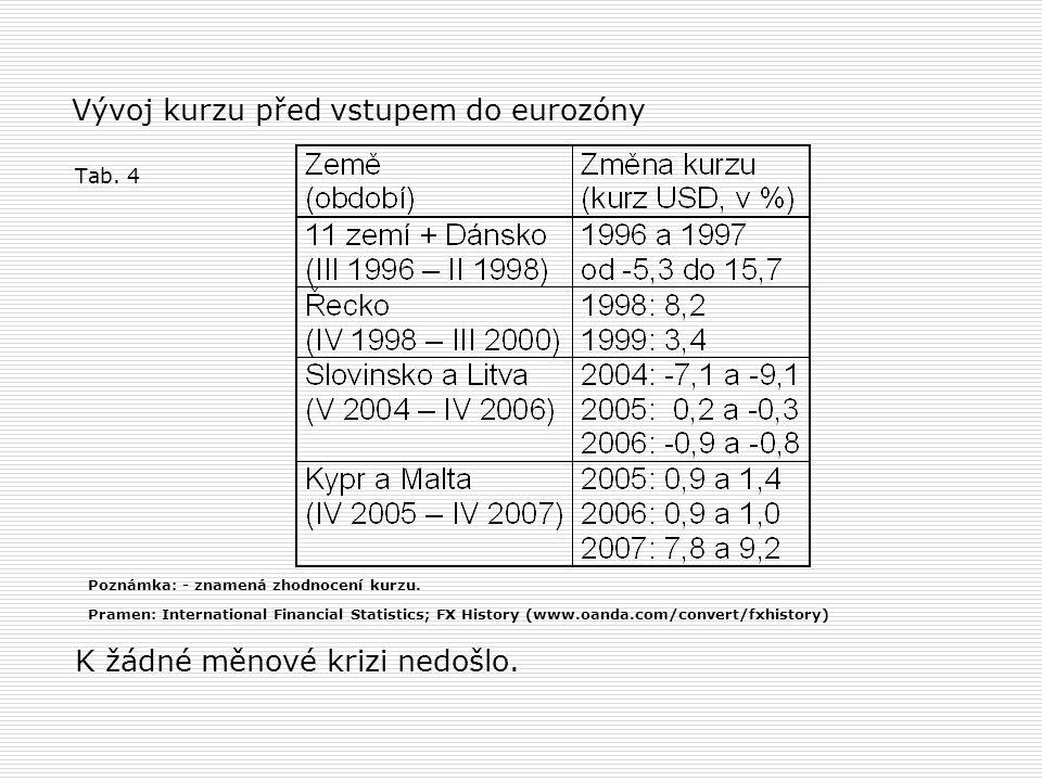 Vývoj kurzu před vstupem do eurozóny Tab. 4 K žádné měnové krizi nedošlo.