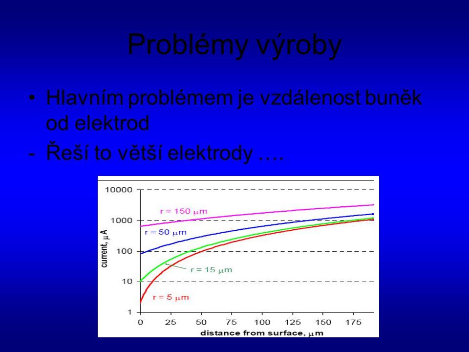 Problémy výroby Hlavním problémem je vzdálenost buněk od elektrod -Řeší to větší elektrody ….