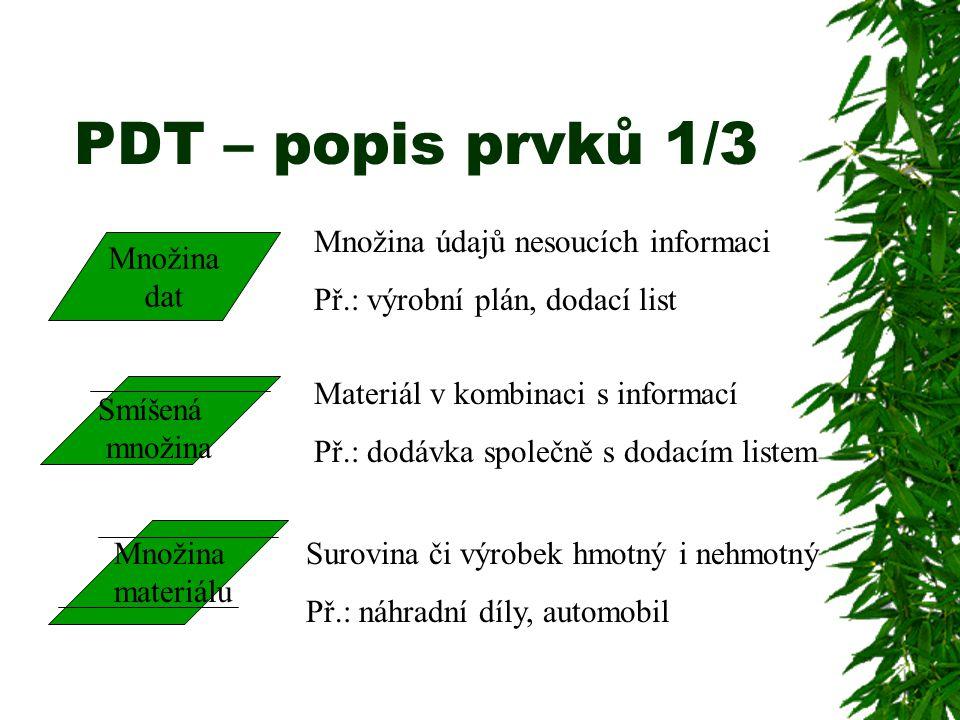 PDT – popis prvků 1/3 Množina dat Smíšená množina Množina materiálu Množina údajů nesoucích informaci Př.: výrobní plán, dodací list Surovina či výrob
