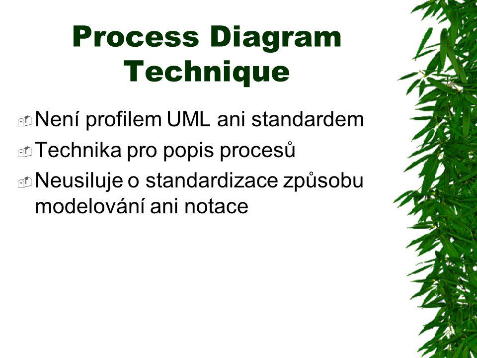 Process Diagram Technique  Není profilem UML ani standardem  Technika pro popis procesů  Neusiluje o standardizace způsobu modelování ani notace