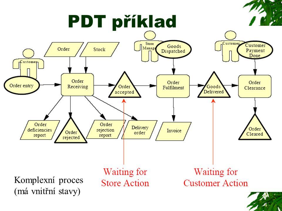 Komplexní proces (má vnitřní stavy)