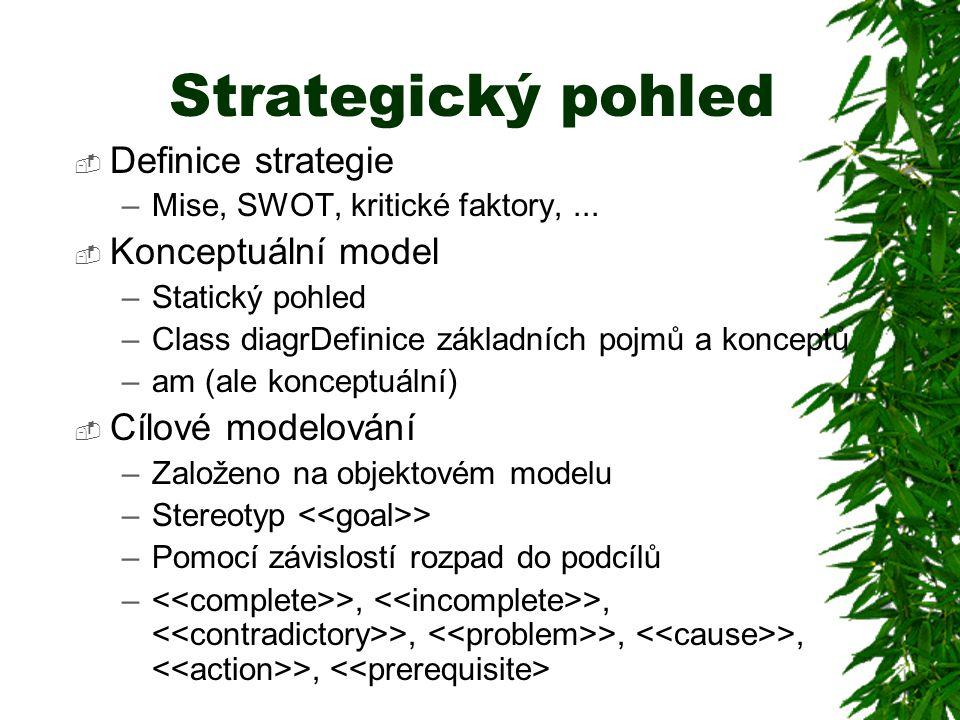 Strategický pohled  Definice strategie –Mise, SWOT, kritické faktory,...  Konceptuální model –Statický pohled –Class diagrDefinice základních pojmů