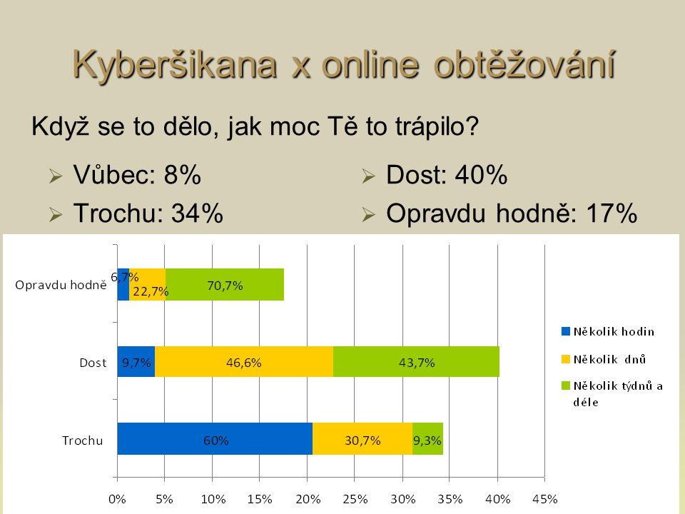 Kyberšikana x online obtěžování   Vůbec: 8%   Trochu: 34%   Dost: 40%   Opravdu hodně: 17% Když se to dělo, jak moc Tě to trápilo