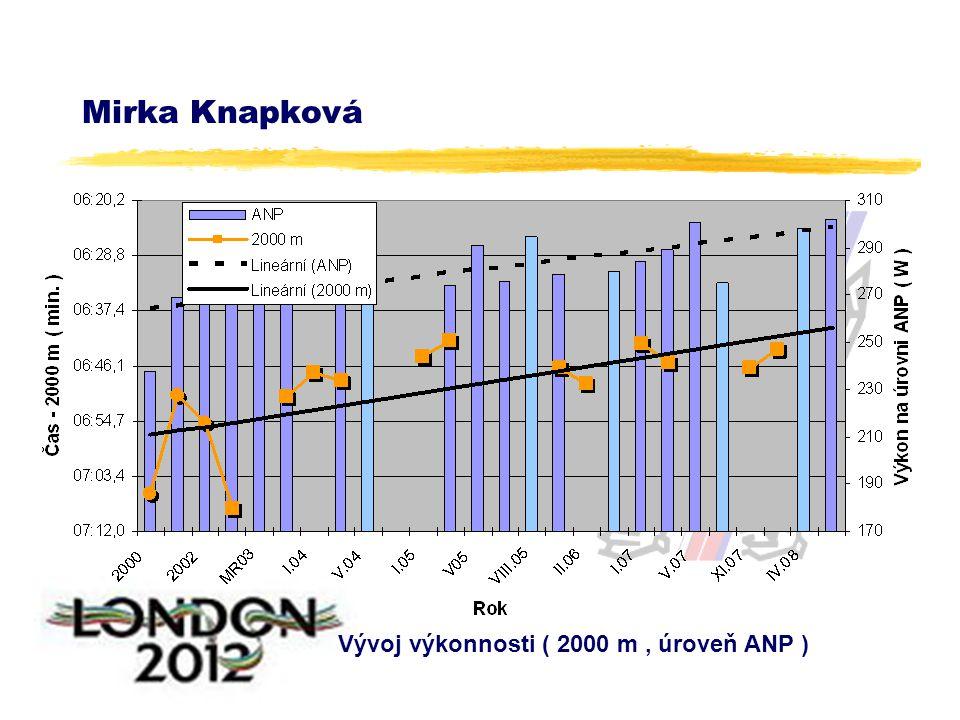 Mirka Knapková Vývoj výkonnosti ( 2000 m, úroveň ANP )
