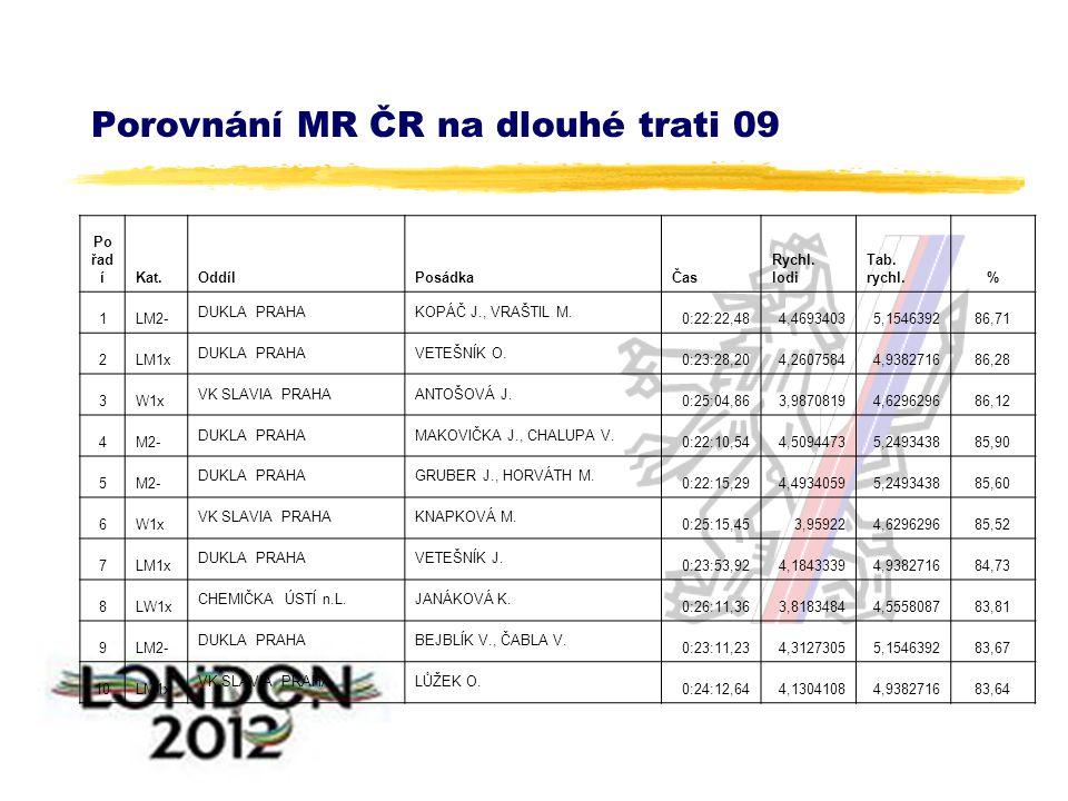 Porovnání MR ČR na dlouhé trati 09 Po řad íKat.OddílPosádkaČas Rychl.