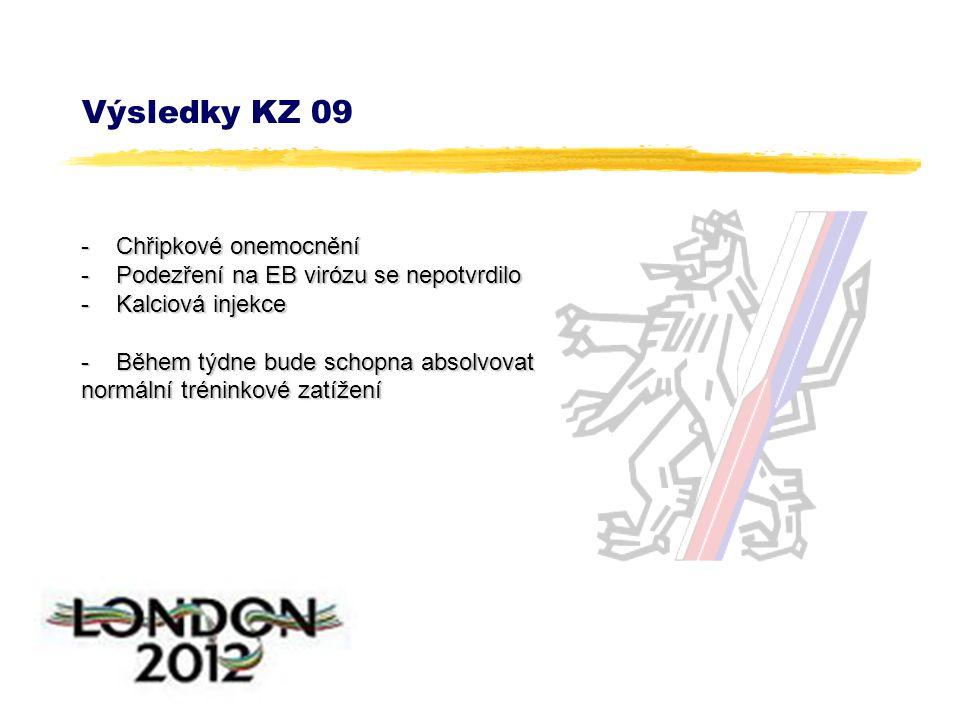 Výsledky KZ 09 - Chřipkové onemocnění - Podezření na EB virózu se nepotvrdilo - Kalciová injekce - Během týdne bude schopna absolvovat normální tréninkové zatížení