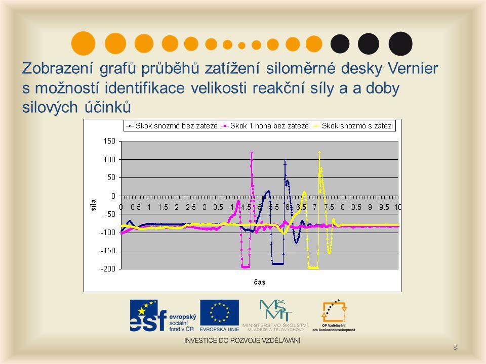 8 Zobrazení grafů průběhů zatížení siloměrné desky Vernier s možností identifikace velikosti reakční síly a a doby silových účinků