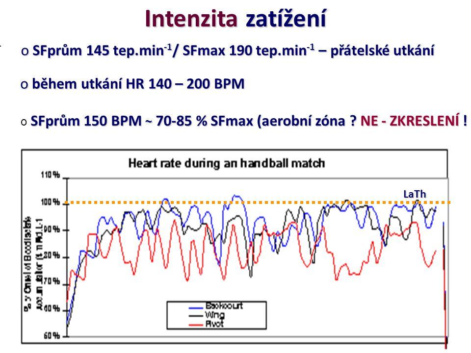 Intenzita zatížení o SFprům 145 tep.min -1 / SFmax 190 tep.min -1 – přátelské utkání SFprům 150 BPM ~ 70-85 % SFmax (aerobní zóna ? NE - ZKRESLENÍ ! o