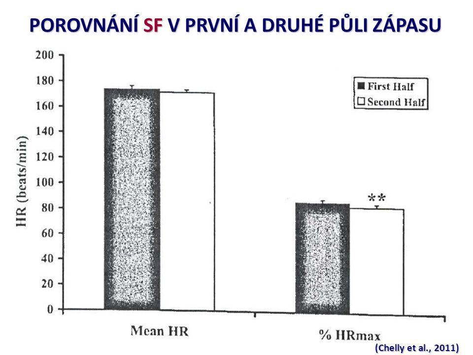 POROVNÁNÍ SF V PRVNÍ A DRUHÉ PŮLI ZÁPASU (Chelly et al., 2011)