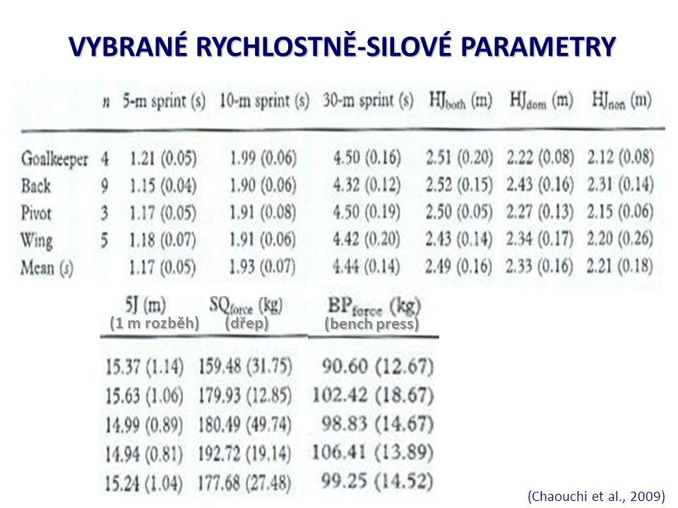 VYBRANÉ RYCHLOSTNĚ-SILOVÉ PARAMETRY (Chaouchi et al., 2009) (1 m rozběh) (dřep) (bench press)