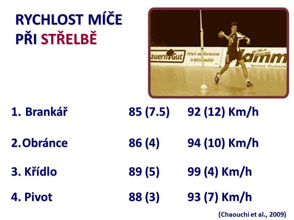 o Hladina laktátu: 10 mmol/L 9 ± 1.8 mmol/L (Colli, Manzi, Cardinale, Gardini unpublished data, 1988) 4 - 14 mmol/L (Delamarche et al., 1987) Koncentrace laktátu během zatížení o nejvyšších hodnot La dosahují nejvíce vytěžovaní hráči – obránci (backcourt player): 7-10 mmol/L – obránci (backcourt player): 7-10 mmol/L ( Bolek & Liška, 1981).