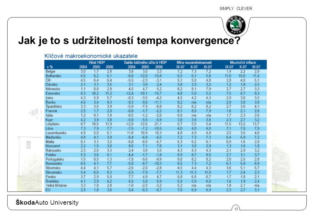 SIMPLY CLEVER 12 Jak je to s udržitelností tempa konvergence ŠkodaAuto University