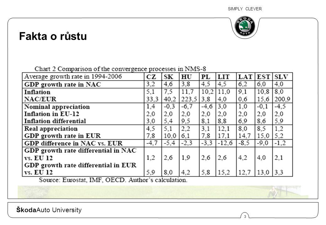 SIMPLY CLEVER 4 ŠkodaAuto University