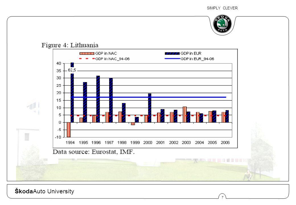 SIMPLY CLEVER 8 ŠkodaAuto University