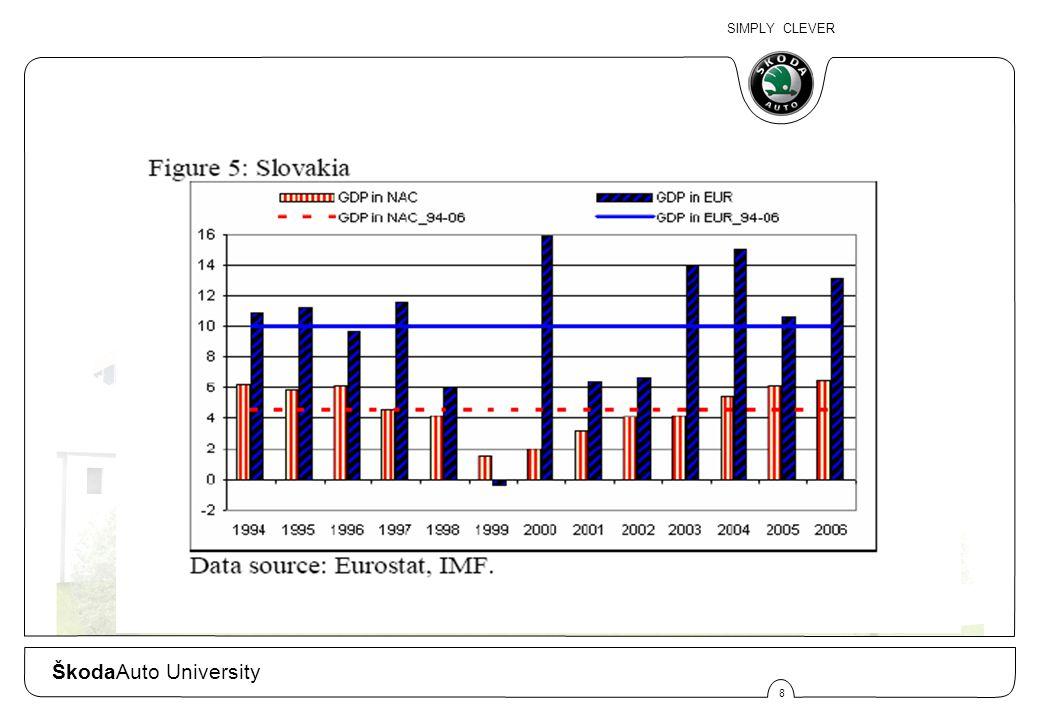 SIMPLY CLEVER 9 ŠkodaAuto University
