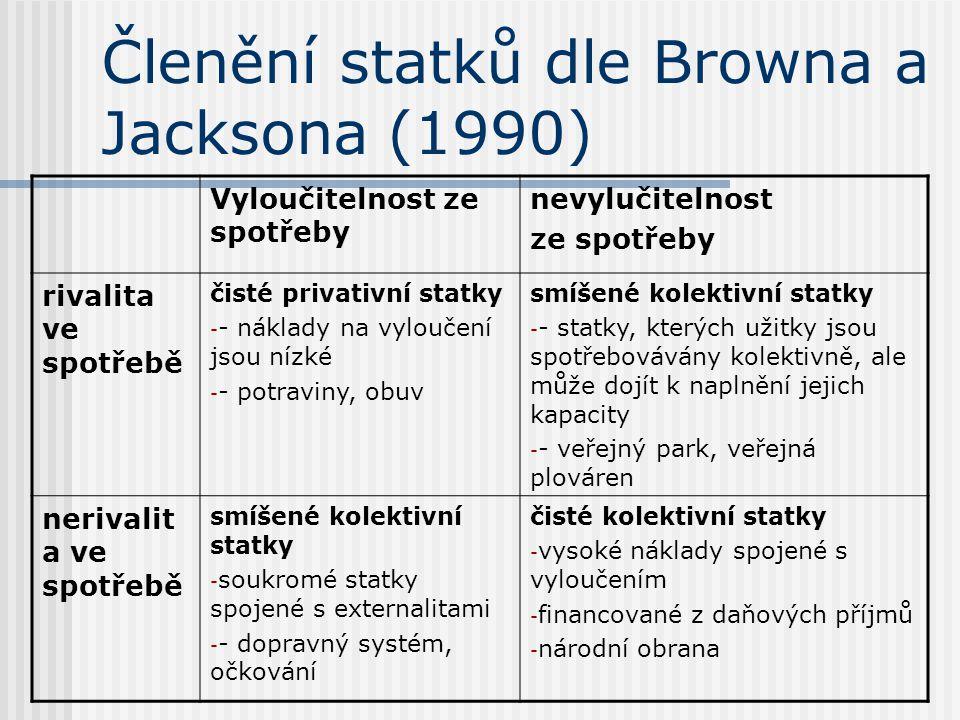 Členění statků dle Browna a Jacksona (1990) Vyloučitelnost ze spotřeby nevylučitelnost ze spotřeby rivalita ve spotřebě čisté privativní statky - - ná