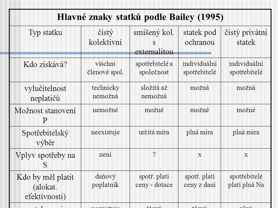 Hlavné znaky statků podle Bailey (1995) Typ statkučistý kolektivní smíšený kol. s externalitou statek pod ochranou čistý privátní statek Kdo získává?