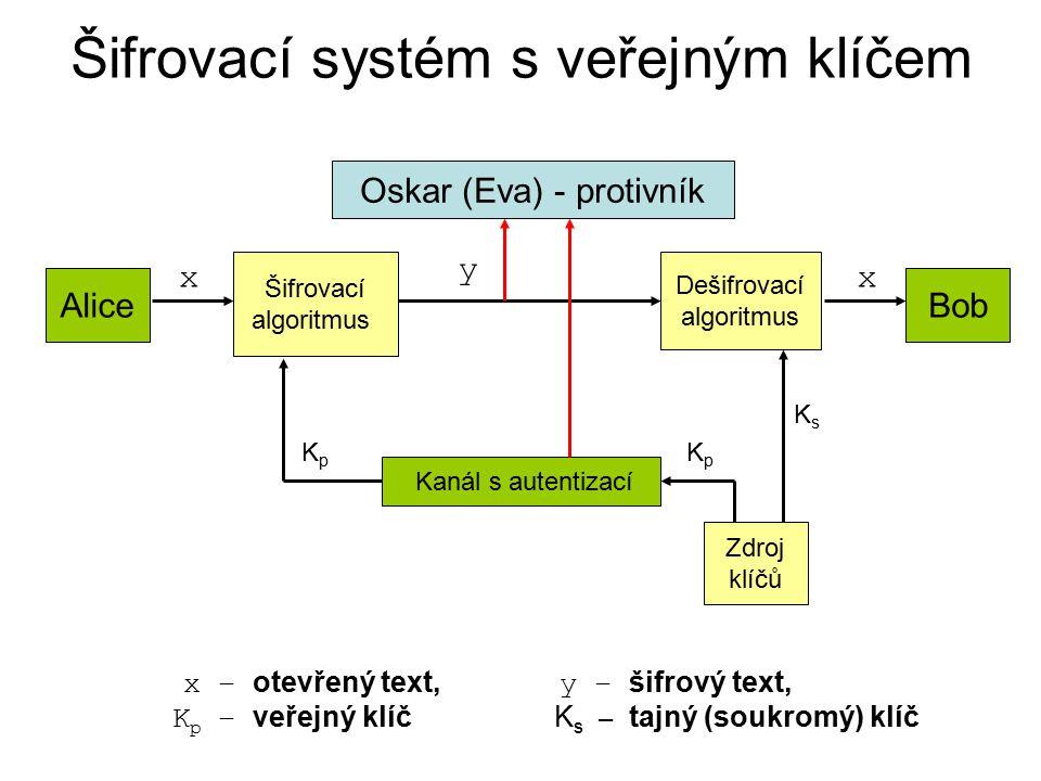 Šifrovací systém s veřejným klíčem Oskar (Eva) - protivník Alice Šifrovací algoritmus Dešifrovací algoritmus Bob Zdroj klíčů Kanál s autentizací x y x x – otevřený text, y – šifrový text, K p – veřejný klíč K s – tajný (soukromý) klíč KsKs KpKp KpKp
