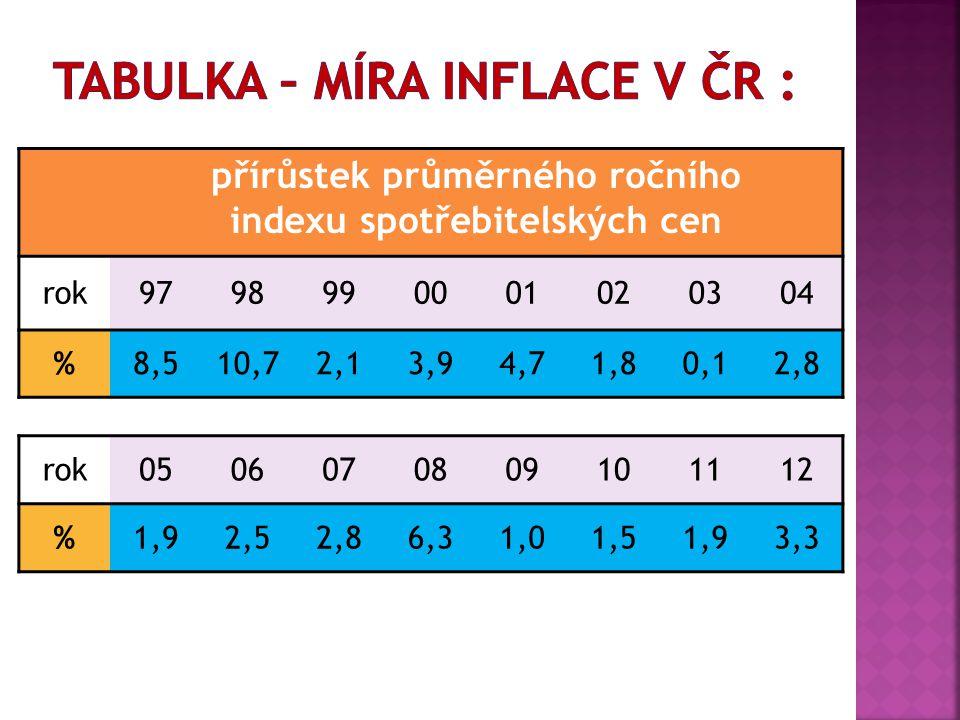 přírůstek průměrného ročního indexu spotřebitelských cen rok9798990001020304 %8,510,72,13,94,71,80,12,8 rok0506070809101112 %1,92,52,86,31,01,51,93,3