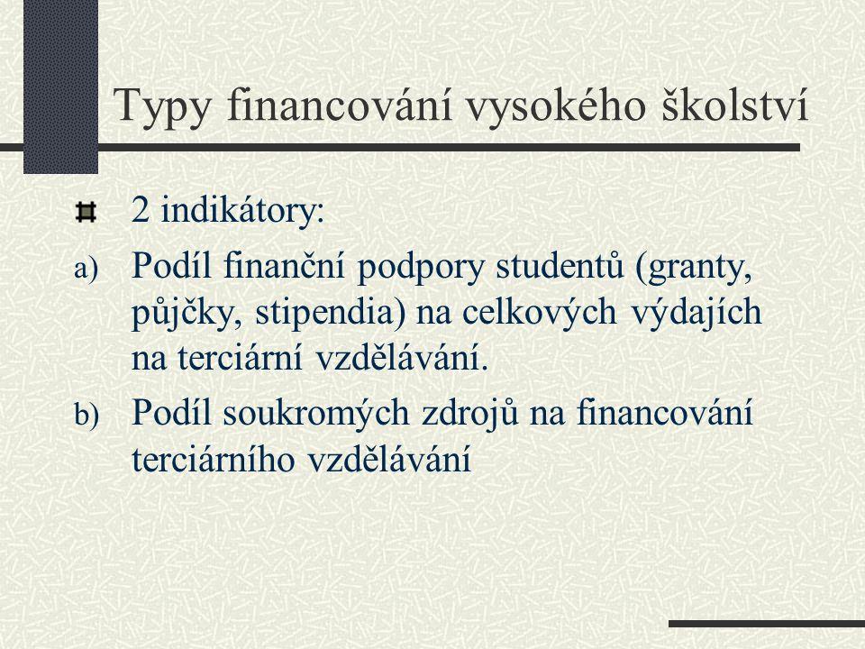 Typy financování vysokého školství 2 indikátory: a) Podíl finanční podpory studentů (granty, půjčky, stipendia) na celkových výdajích na terciární vzdělávání.